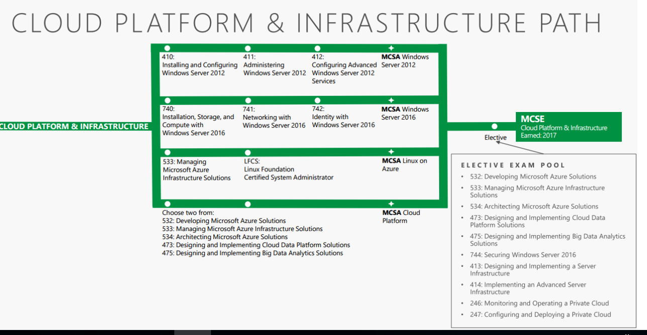 Cloud Platform and Infrastructure Path